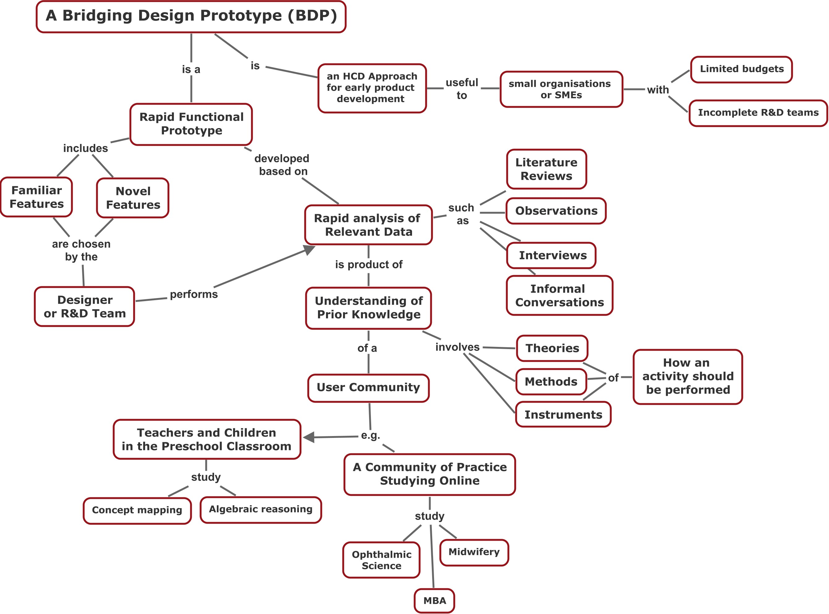 Concept map on BDP approach